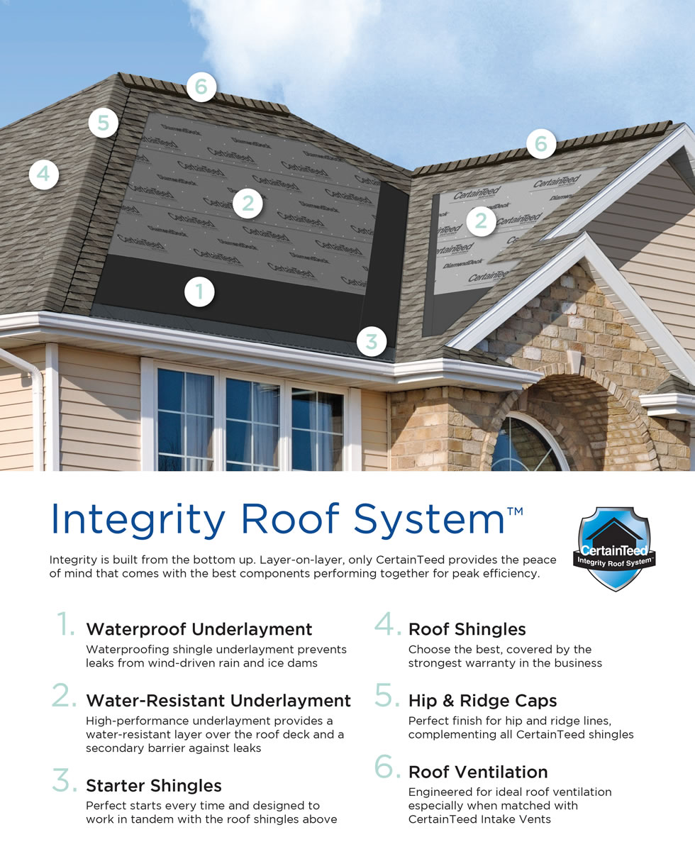 Top Five Reasons to Use a Complete Roofing System Your Home Study – Best Roof Shingle Warranty